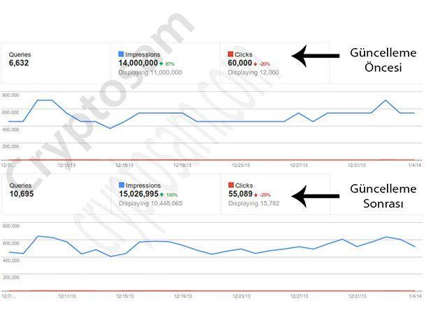 31 Aralık 2013 Webmaster Tools güncellemesi karşılaştırma